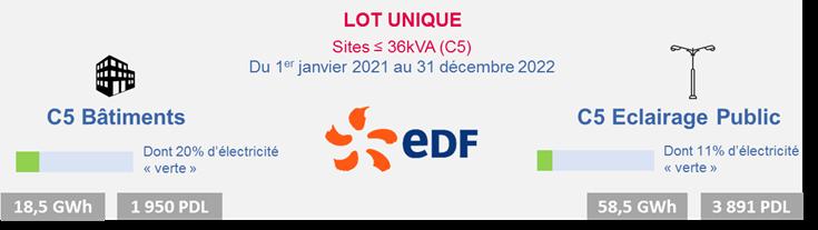Attribution des marchés pour les sites ≤ à 36 kVA