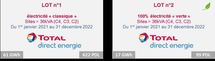 Attribution des marchés pour les sites > 36 kVA : (anciens tarifs Jaune et Vert)
